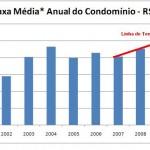 Taxa de Mudança em Condomínios, Preços, como Funciona