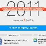 Facebook detém mais da metade de todos os compartilhamentos da internet