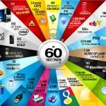 Veja tudo o que é feito na internet mundial em 60 segundos