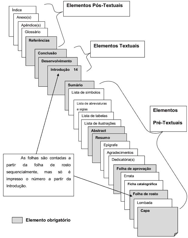 Estruture seu trabalho acadêmico ou TCC de acordo com as regras de 2013 (Foto: Divulgação)