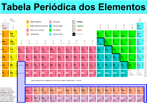 Nova tabela periódica 2016. (Foto Ilustrativa)