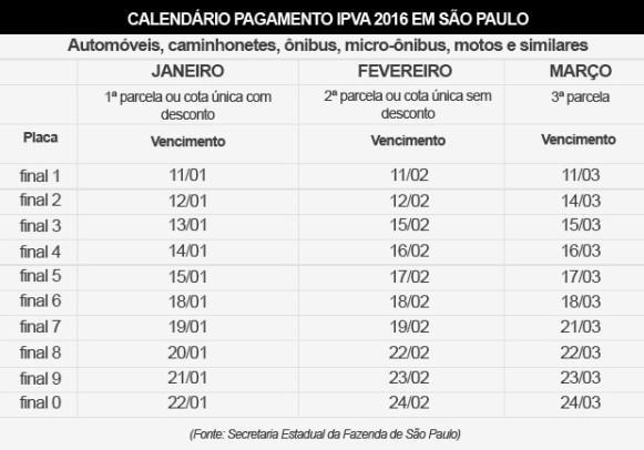 (Fonte: Secretaria Estadual da Fazenda de São Paulo)