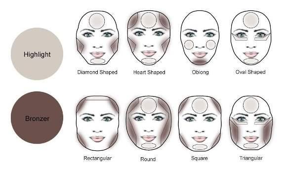 Esquema para fazer o contorno facial em cada tipo de rosto. (Foto: Reprodução/Goerie)