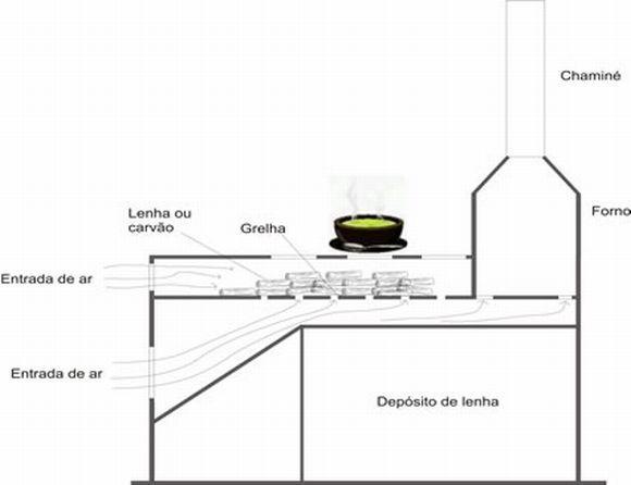Projeto de fogão a lenha mais simples (Foto: Reprodução BetoPort)