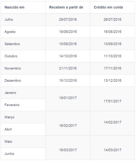 Aplicativos com calendários do PIS 2016