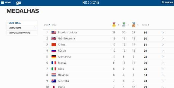 O site de esportes da Globo preparou uma cobertura gigante das Olimpíadas (Foto: Reprodução Globoesporte.com)