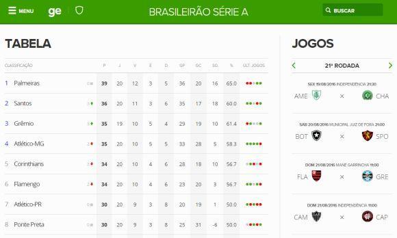 As tabelas do Globo Esporte são bastante úteis (Foto: Reprodução Globoesporte.com)