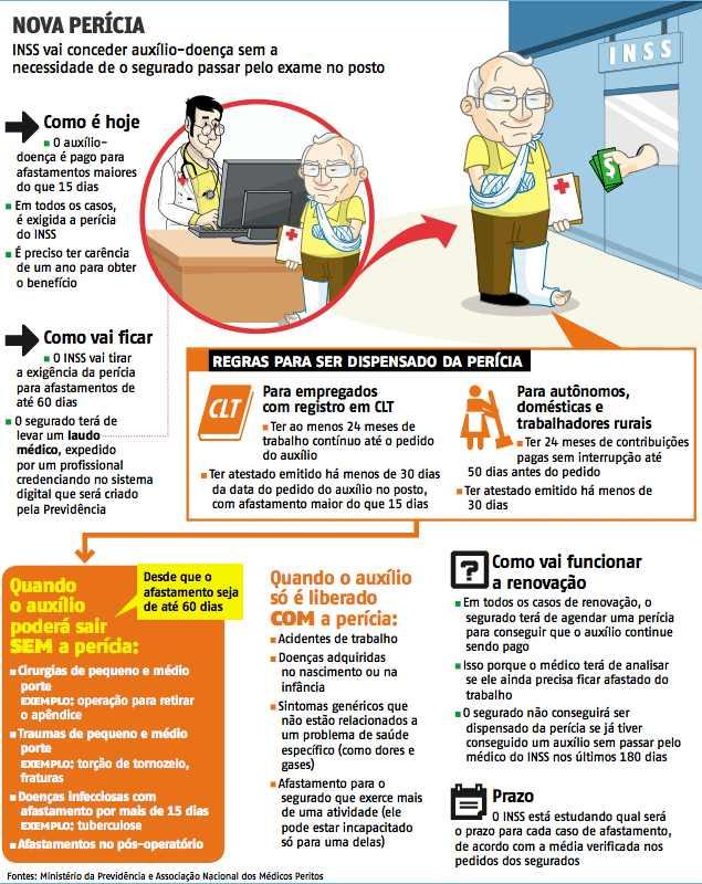 304237 beneficio auxilio doenca1 Beneficio de auxilio doença será expedido sem perícia para afastamentos de até 60 dias
