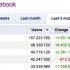 Brasil é o segundo maior país no Facebook, com 65 mi de usuários