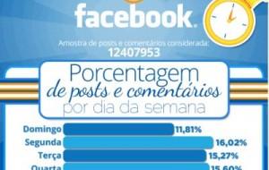 Horários de pico do Facebook: quais são