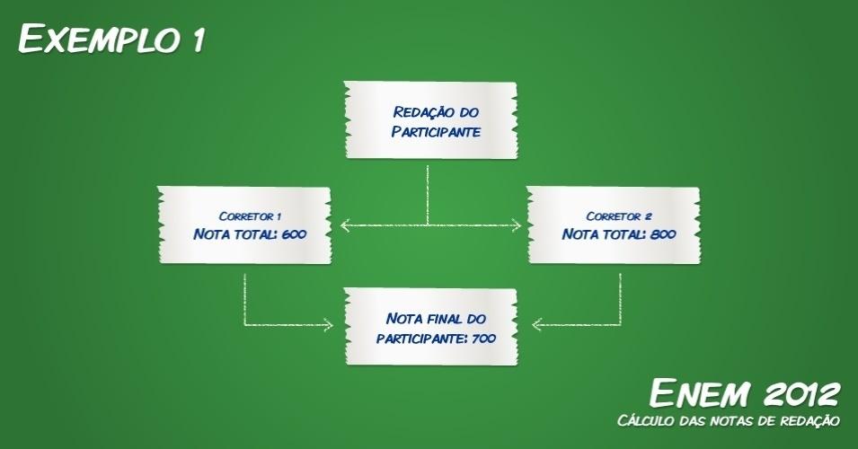 correções da redação do ENEM 2012