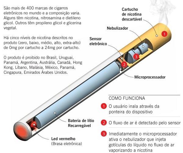 O programa médico para deixar de fumar
