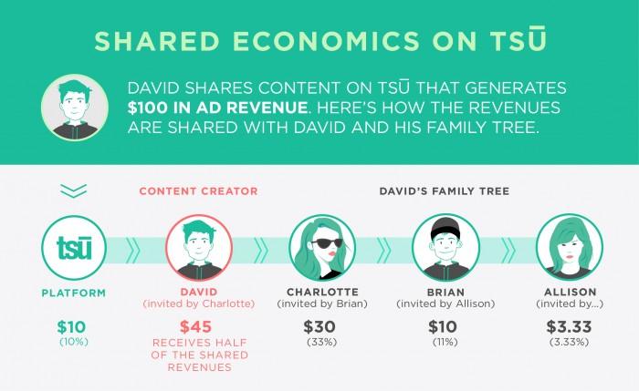 Conheça a rede social que paga para você ser um usuário