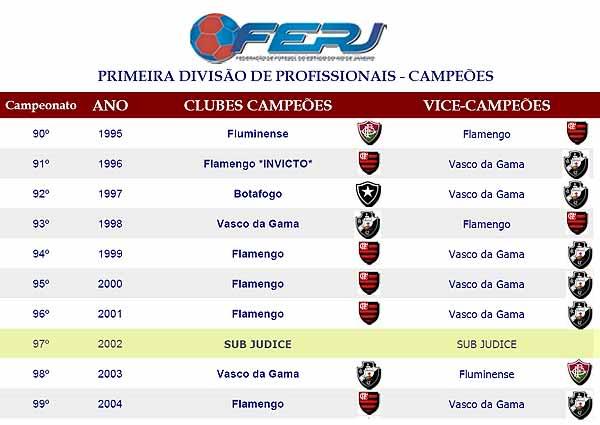 Campeonato Carioca 2009
