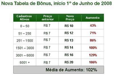 Tabela Mercado Livre