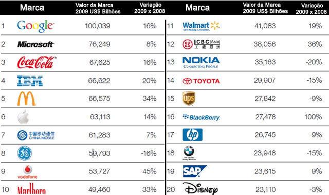 Empresas Valiosas 2009
