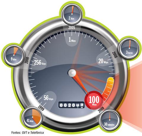 velocidade-de-conexão-da-internet