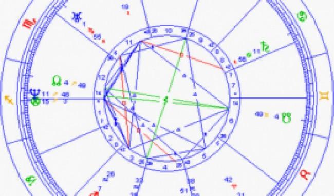 mapa astrologico gratis Tag; Mapa Astral Completo Gratis mapa astrologico gratis